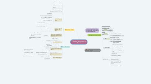 Mind Map: Análises de Discursos  no Brasil