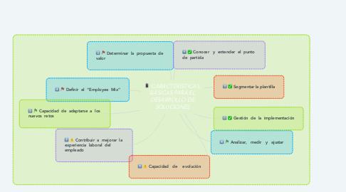 Mind Map: CARACTERÍSTICAS  BÁSICAS PARA EL DESARROLLO DE SOLUCIONES