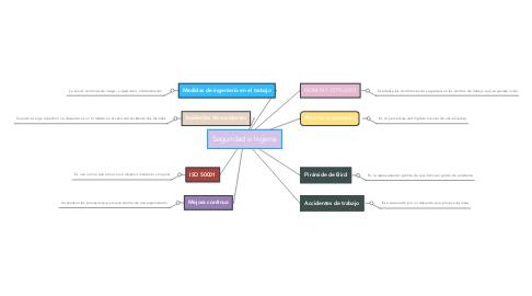 Mind Map: Seguridad e higiene
