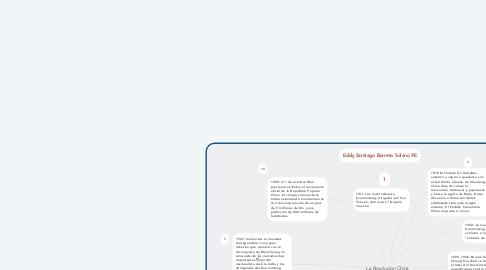 Mind Map: La Revolucion China