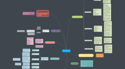 Mind Map: El Psicoanálisis.