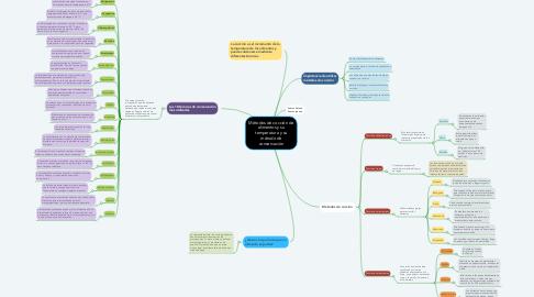 Mind Map: Métodos de cocción de alimentos y su temperatura y su método de conservación