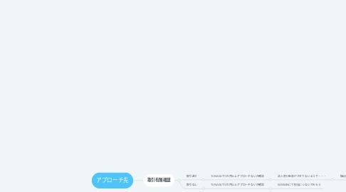 Mind Map: NEXCO中日本提案