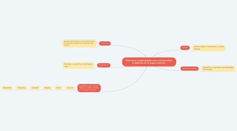Mind Map: Elementos fundamentales para conceptualizar la didáctica de la lengua materna.