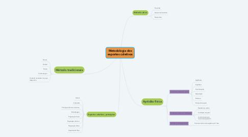 Mind Map: Metodologia dos esportes coletivos