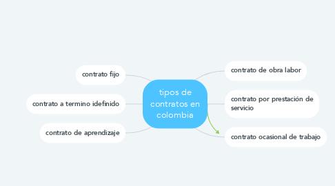 Mind Map: tipos de contratos en colombia
