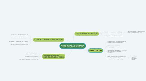 Mind Map: ARBORIZAÇÃO URBANA