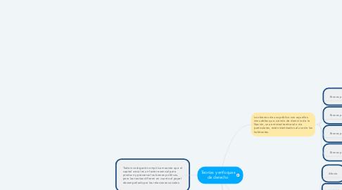 Mind Map: Teorías y enfoques de derecho