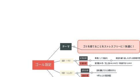 Mind Map: ゴール設定