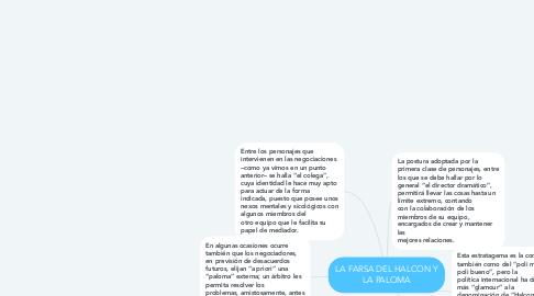 Mind Map: LA FARSA DEL HALCON Y LA PALOMA