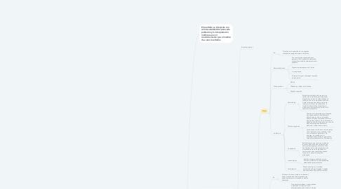 Mind Map: Toma de muestras