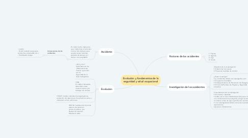 Mind Map: Evolución y fundamentos de la seguridad y salud ocupacional
