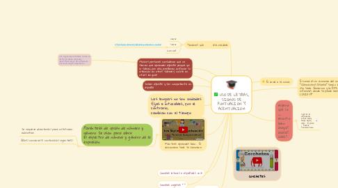 Mind Map: USO DE LETRAS, SIGNOS DE PUNTUACION Y ACENTUACION