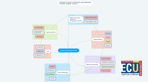 Mind Map: Ethical Counselling Practice