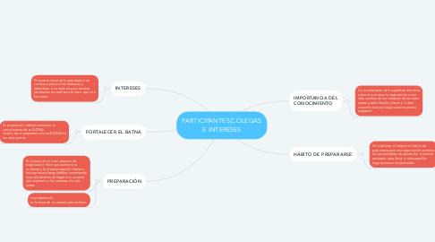 Mind Map: PARTICIPANTES,COLEGAS E INTERESES