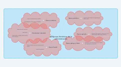 Mind Map: Épocas históricas de la administración