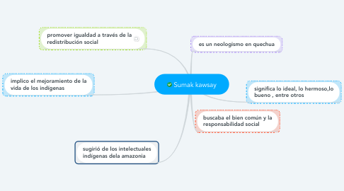 Mind Map: Sumak kawsay