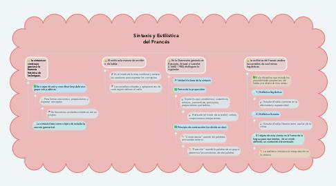 Mind Map: Sintaxis y Estilística del Francés
