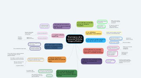 Mind Map: 10 principios de la economía Nicholes Gregory Mankiw