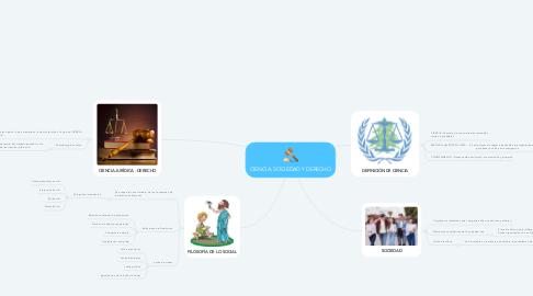 Mind Map: CIENCIA, SOCIEDAD Y DERECHO