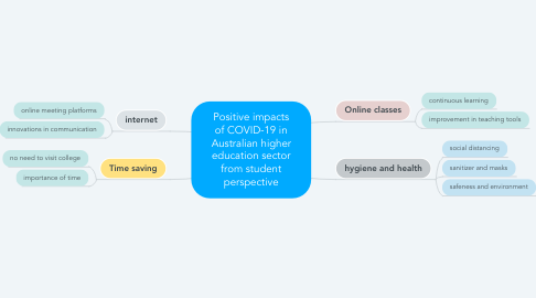 Mind Map: Positive impacts of COVID-19 in Australian higher education sector from student perspective