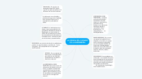 Mind Map: LA CIENCIA DEL CUIDADO DE LA ENFERMERÍA