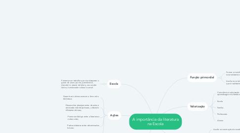 Mind Map: A importância da literatura na Escola