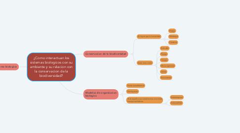 Mind Map: ¿Como interactuan los sistemas biologicos con su ambiente y su relacion con la conservacion de la biodiversidad?