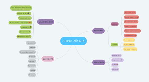 Mind Map: Анита Собакина
