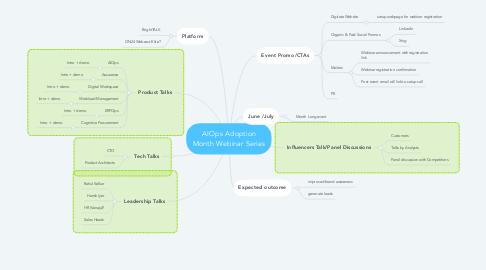 Mind Map: AIOps Adoption Month Webinar Series