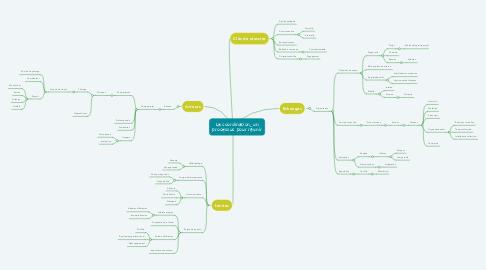 Mind Map: La coordination, un processus pour réunir