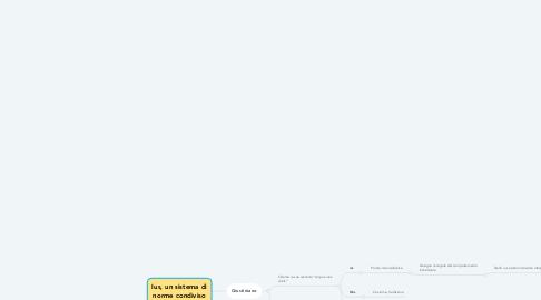Mind Map: Ius, un sistema di norme condiviso