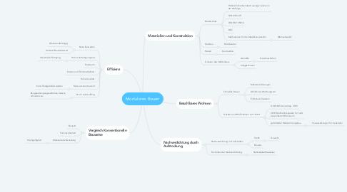 Mind Map: Modulares Bauen