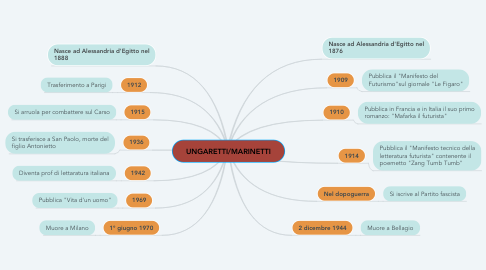 Mind Map: UNGARETTI/MARINETTI