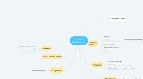 Mind Map: KÖZÉPKOR Csongrádi Nelli