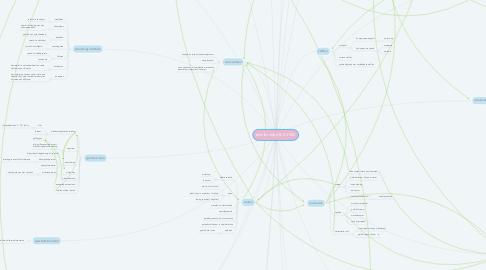 Mind Map: scheikunde 4 & 5 VWO