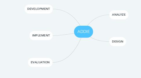 Mind Map: ADDIE