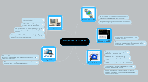 Mind Map: Evolución de las TIC en los procesos de formación