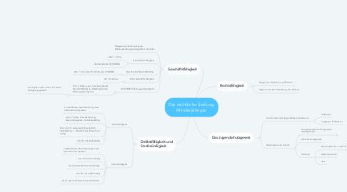 Mind Map: Die rechtliche Stellung Minderjähriger