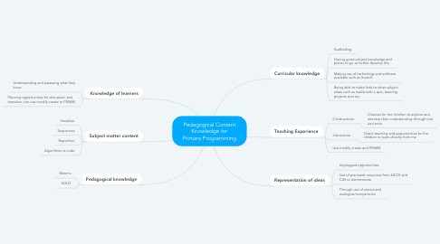 Mind Map: Pedagogical Content Knowledge for Primary Programming