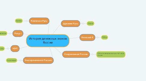 Mind Map: История денежных знаков России