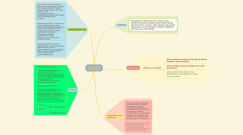 Mind Map: AKUNTANSI PERSEDIAAN