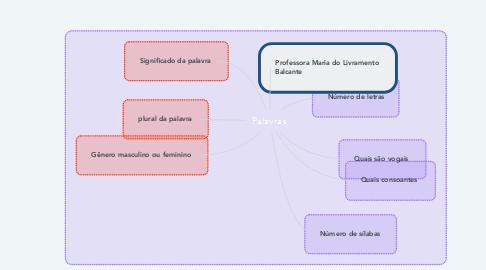 Mind Map: Palavras