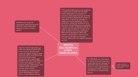 Mind Map: NASCITA DELL'ISLAM E LA CIVILTA' ARABO-ISLAMICA