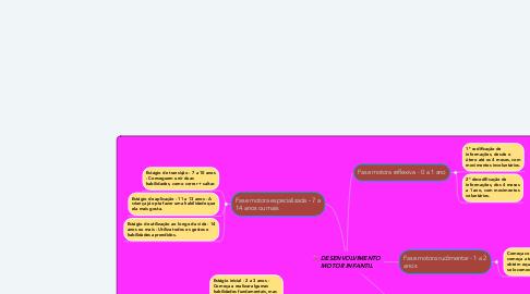 Mind Map: DESENVOLVIMENTO MOTOR INFANTIL