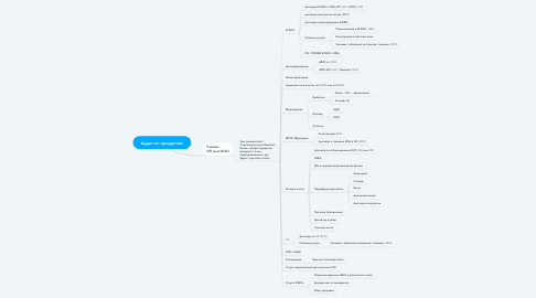 Mind Map: Аудит по продуктам
