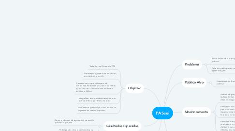 Mind Map: PASsei
