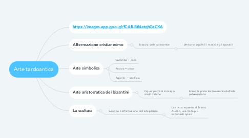 Mind Map: Arte tardoantica