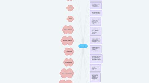 Mind Map: ADICCIONES