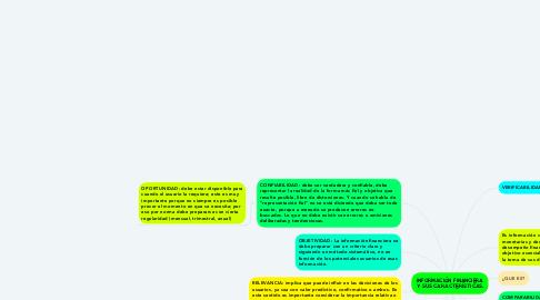 Mind Map: INFORMACIÓN FINANCIERA Y SUS CARACTERÍSTICAS.